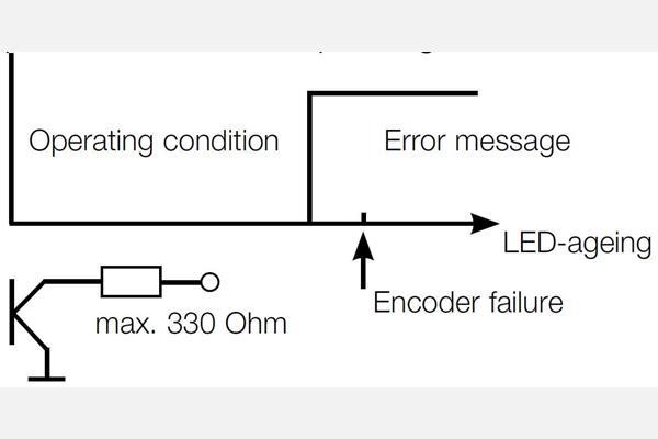 德國Wachendorff編碼器-故障前預警裝置